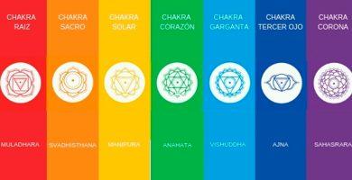 Tabla de los chakras