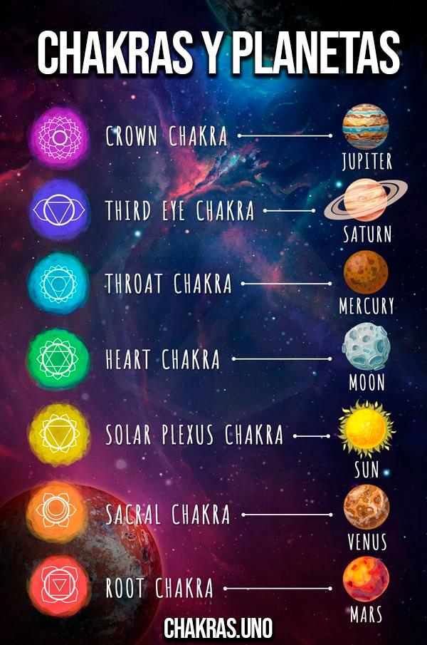 Chakras y planetas